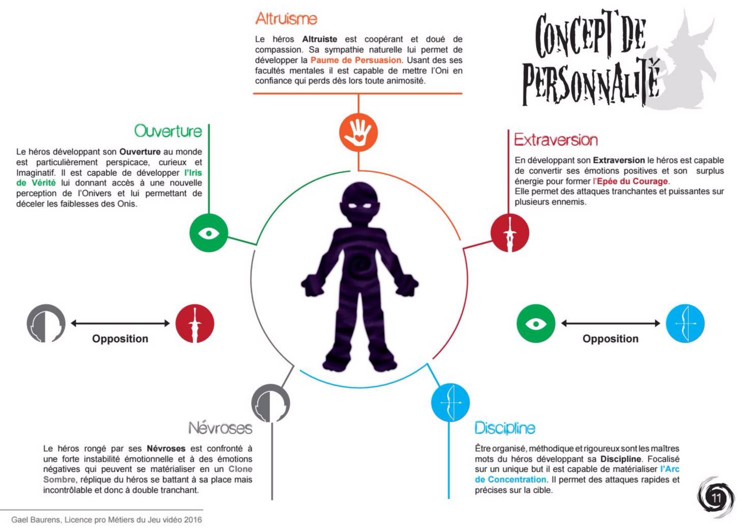 onirimi_personnality